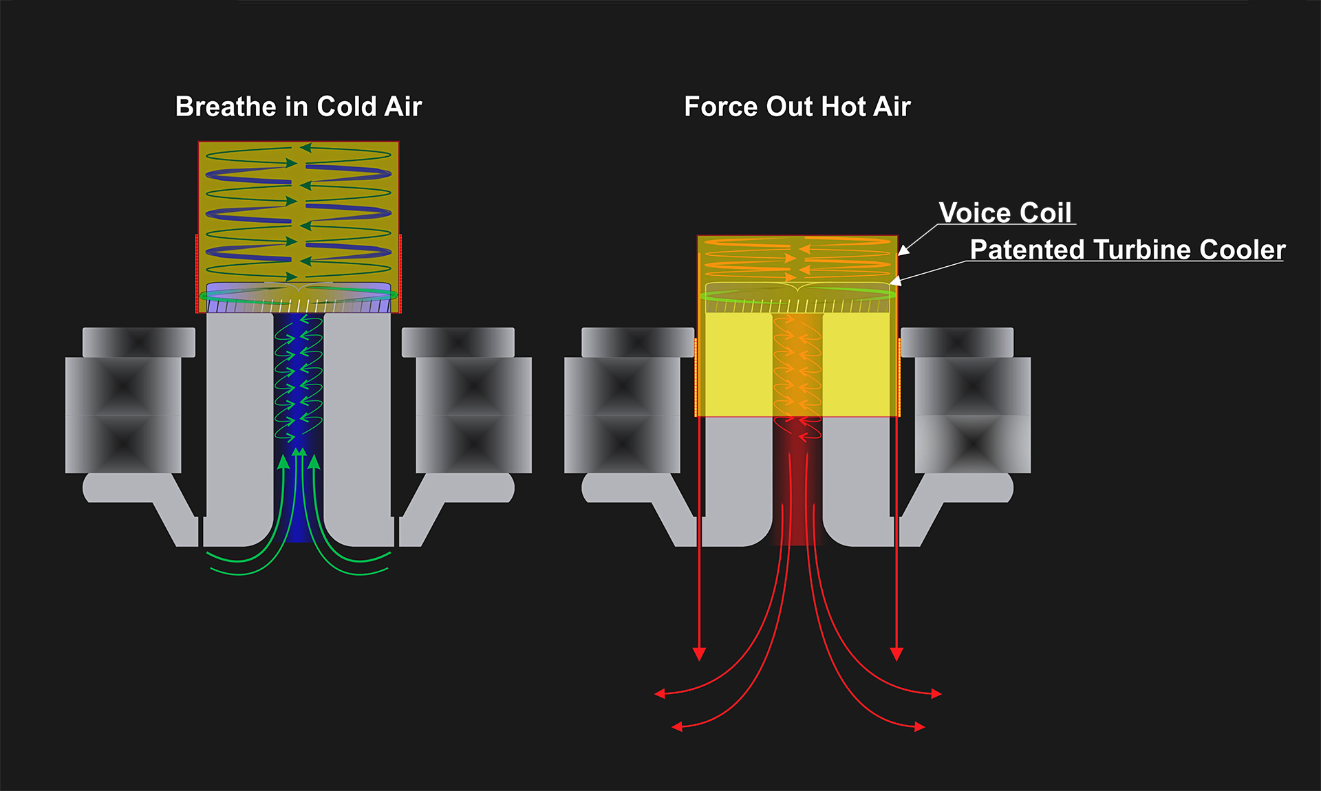 Subzero 12 Dual Voice Coil Wiring Options Is Equipped With The Patented Tct Turbine Cooled Transducer Technology Creates Cooling Airflow Similar To A Tornado Around